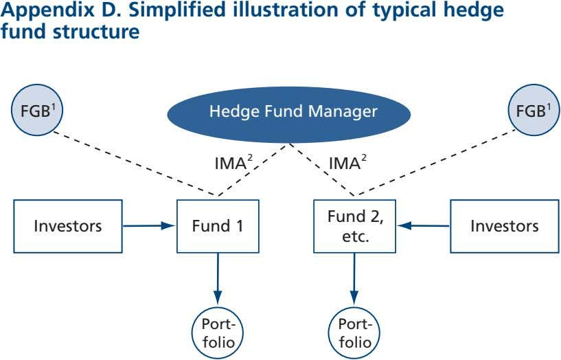 Appendix D. Simplified illustration of typical hedge fund structure 1 FGB Hedge Fund Manager FGB