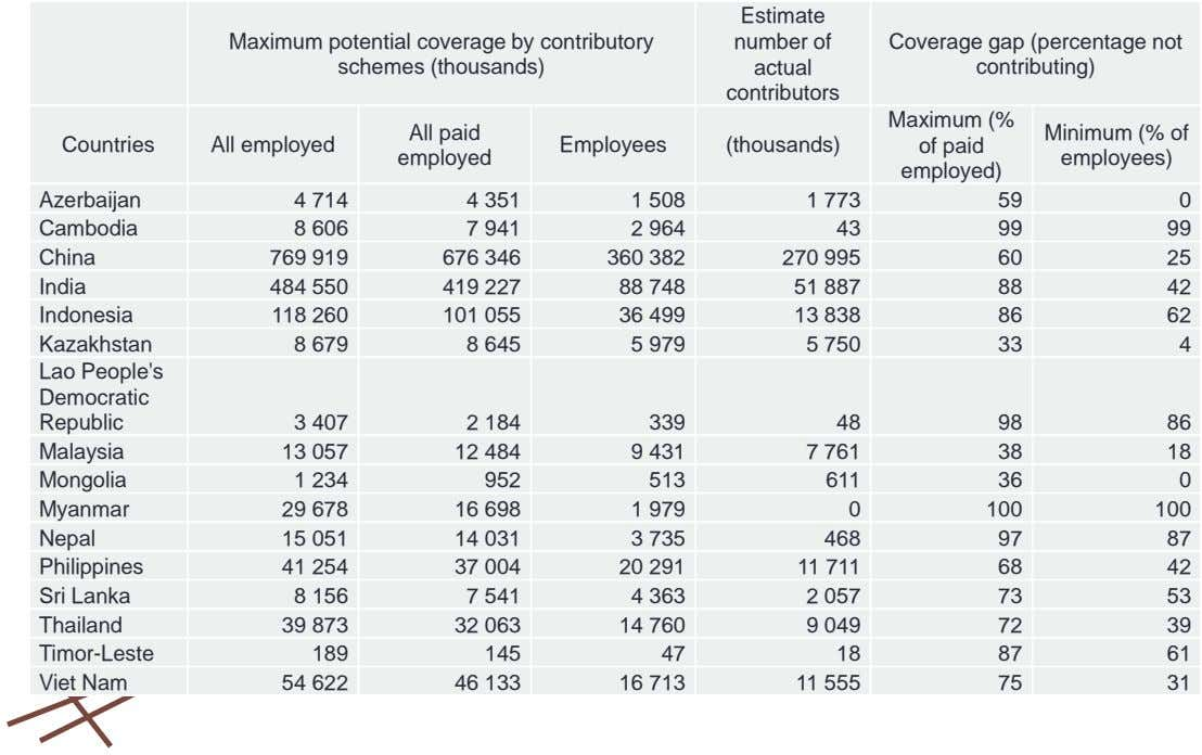 Estimate Maximum potential coverage by contributory number of Coverage gap (percentage not schemes (thousands) actual