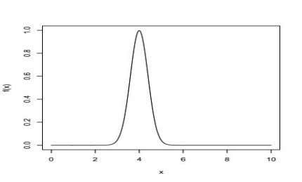 (a)-(d) would most closely resemble the sampling distribution of the sample mean plain briefly your reasoning.