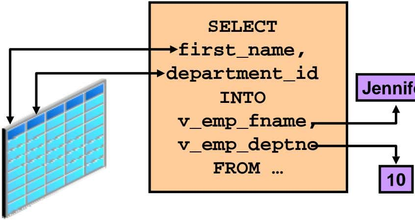 SELECT first_name, department_id INTO v_emp_fname, v_emp_deptno FROM … 10
