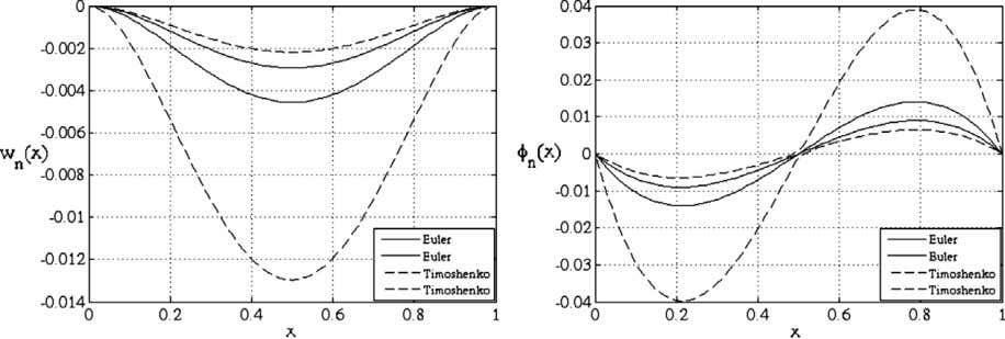 displacements (left) and angular displacements (right). Fig. 2. Envelope of samples for transverse (left) and