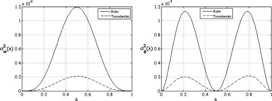 of transverse (left) and angular (right) beam displacements. Fig. 8. Variance of transverse (left) and angular