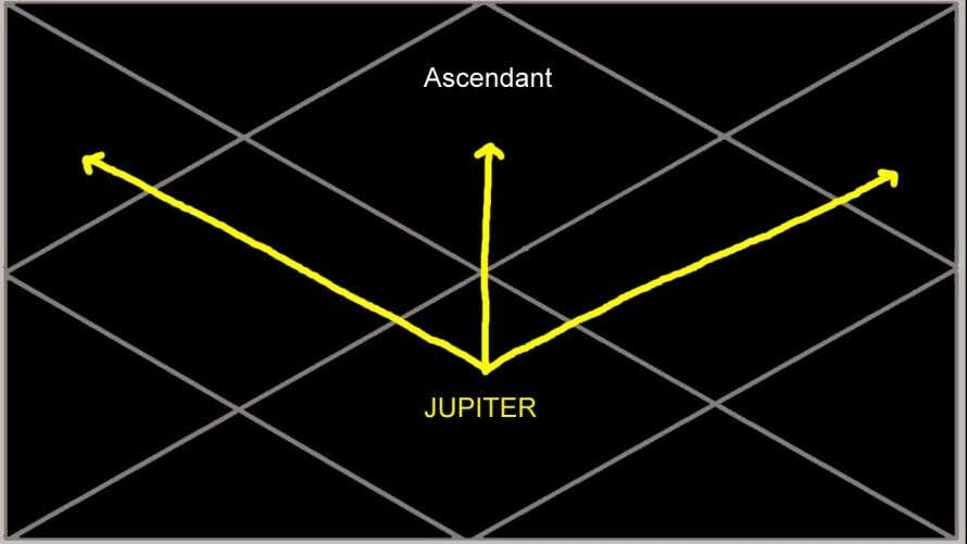 Jupiter in the 7th house: This 16 year period of Jupiter MD from the 7th will