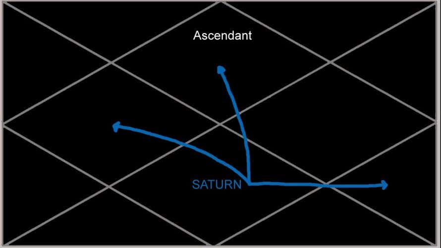 Saturn in the 7th house: Many ignorantly dread this placement of Saturn without really understanding this