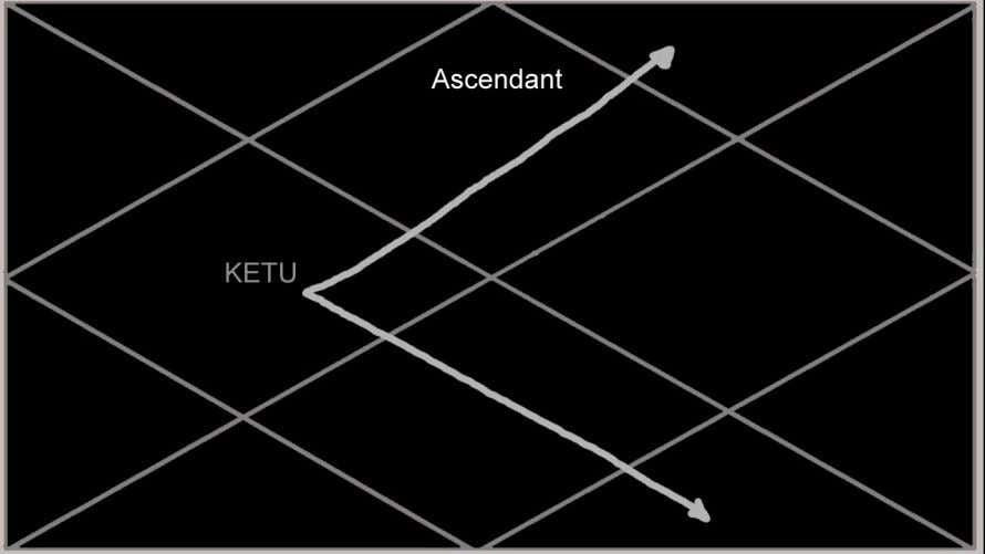 the 3rd house represents friends. Ketu in the 4th house: In the 4th house, Ketu brings
