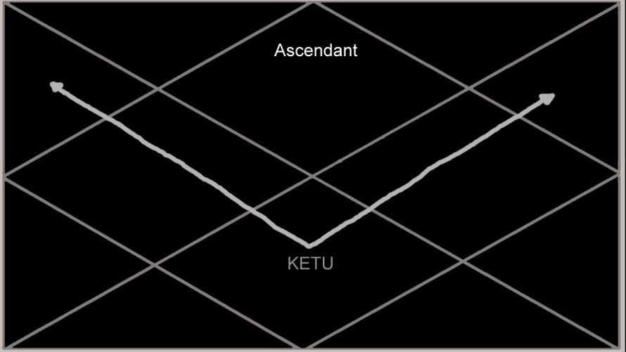 who challenge them in a negative way. Ketu in the 7th house: The native is able