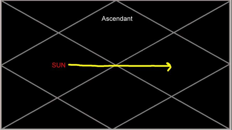 Sun in the 4th house: Sun periods in the 4th house will bring sudden interest in