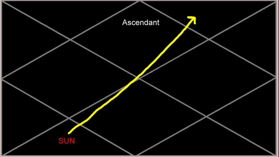 Sun in the 6th house: In the MD of the Sun in the 6th house one