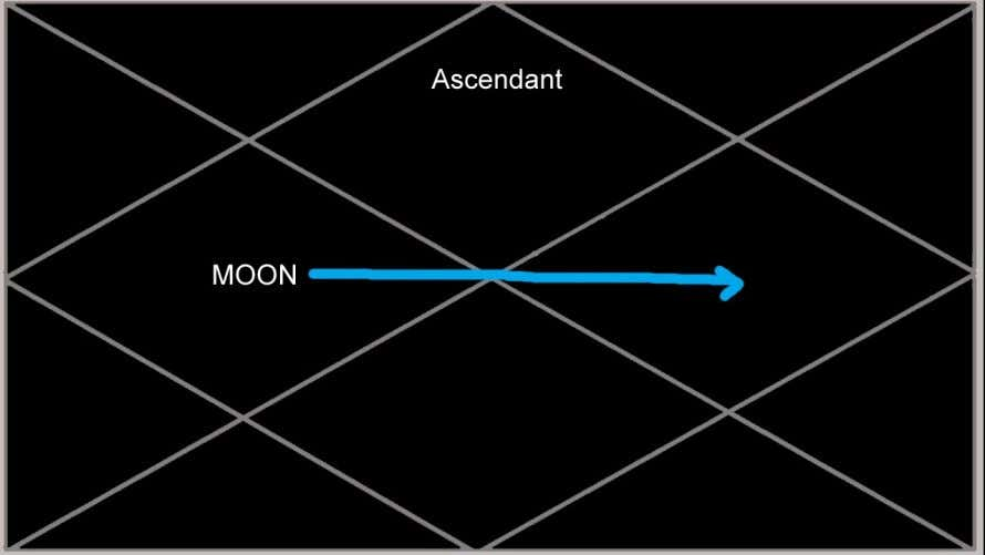 The Moon in the 4th house shows an MD of great emotional need to connect