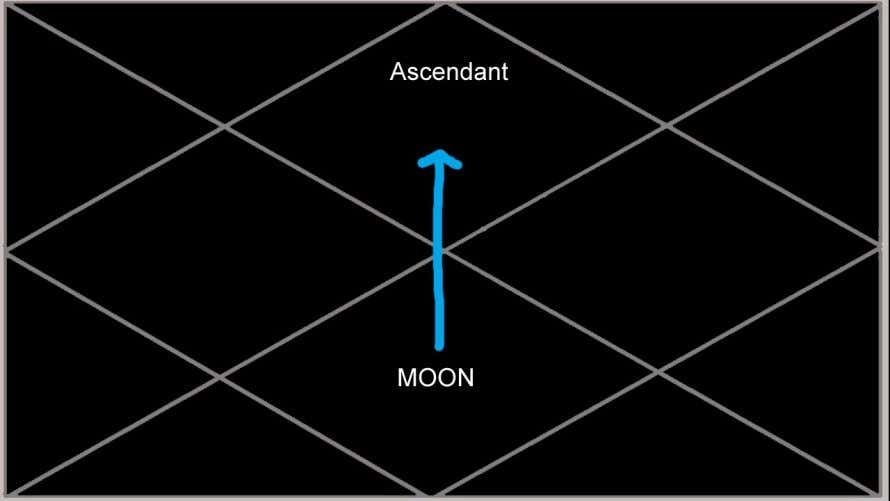 spiritual potential during this time. Moon in the 7th house: The Moon in the 7th house