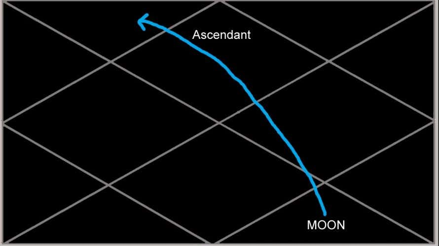 An 8th house Moon being activated for 10 years in its MD will show sudden