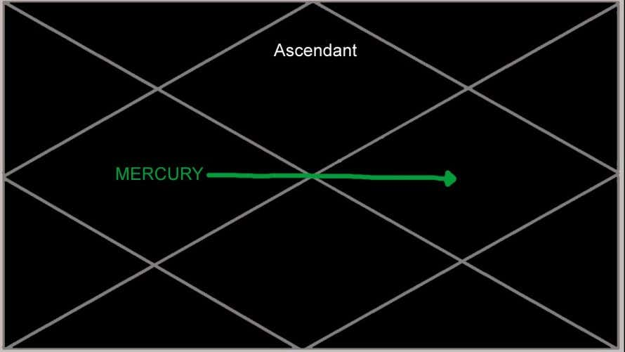 Mercury in the 4th house: their horizon by traveling to long If Mercury is in the