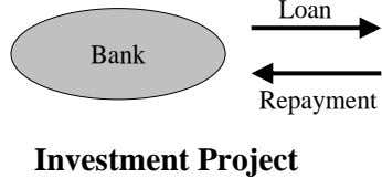 Loan Bank Repayment Investment Project