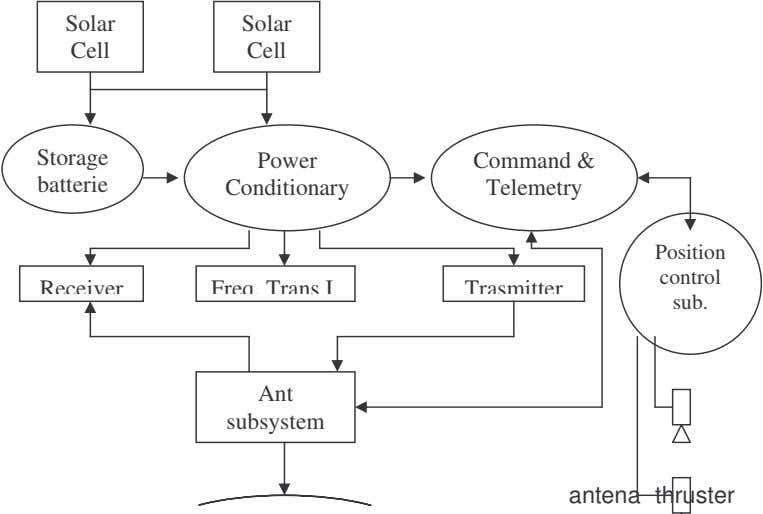 Solar Solar Cell Cell Storage Power Command & batterie Conditionary Telemetry Position control Receiver