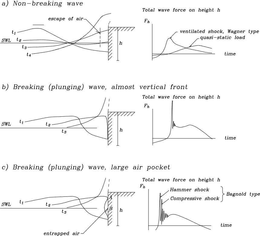 Figure 5-1: Illustration of vertical wall wave forces from non-breaking and breaking waves (Burcharth 1993).