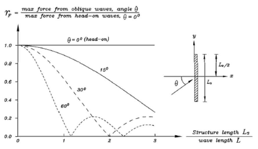 non-breaking regular waves, bas ed on Battjes (1982). Figure 5-4: Peak-delay force reduction for fully reflected