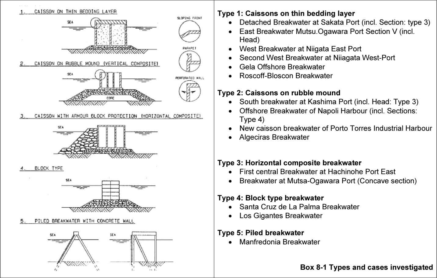 Type 1: Caissons on thin bedding layer • Detached Breakwater at Sakata Port (incl. Section: