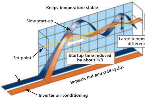 Keeps temperature stable Slow start-up Set point Startup time reduced by about 1/3 Inverter air