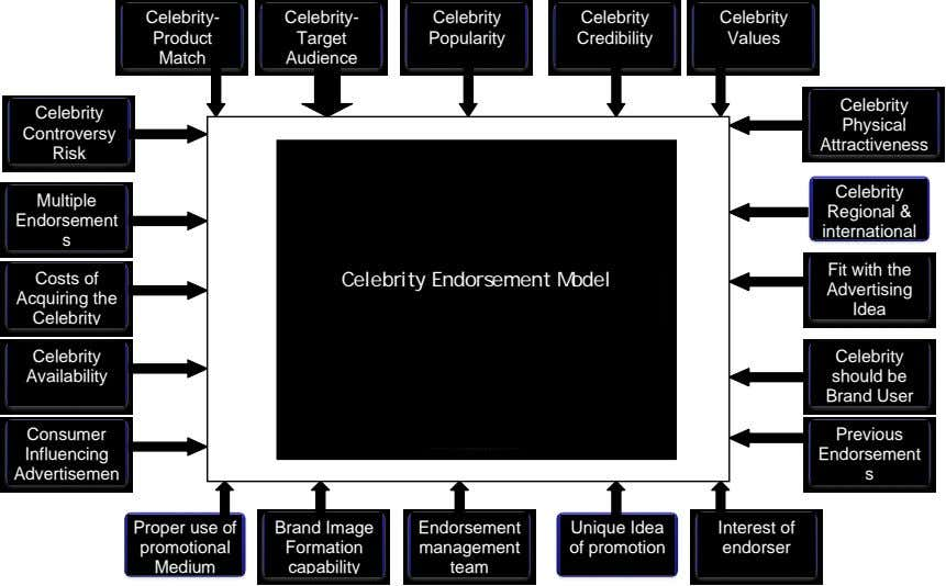 Celebrity- Celebrity- Celebrity Celebrity Celebrity Product Target Popularity Credibility Values Match Audience
