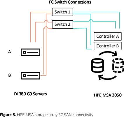 FC Switch Connections FC Switch Connections Switch 1 Switch 1 Switch 2 Switch 2 Controller