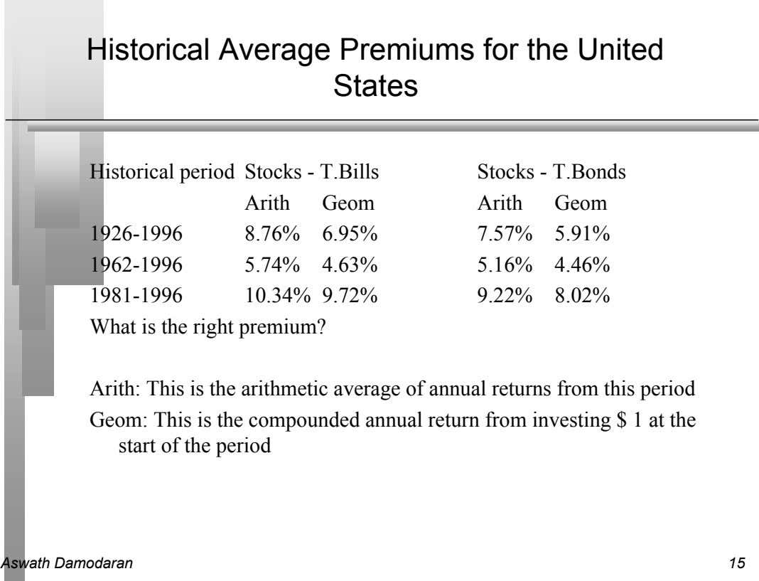 Historical Average Premiums for the United States Historical period Stocks - T.Bills Stocks - T.Bonds