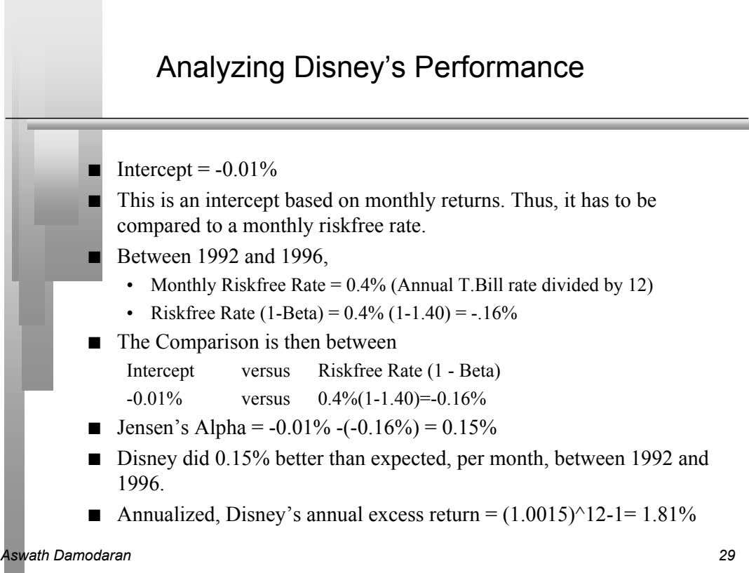 Analyzing Disney's Performance n Intercept = -0.01% n This is an intercept based on monthly