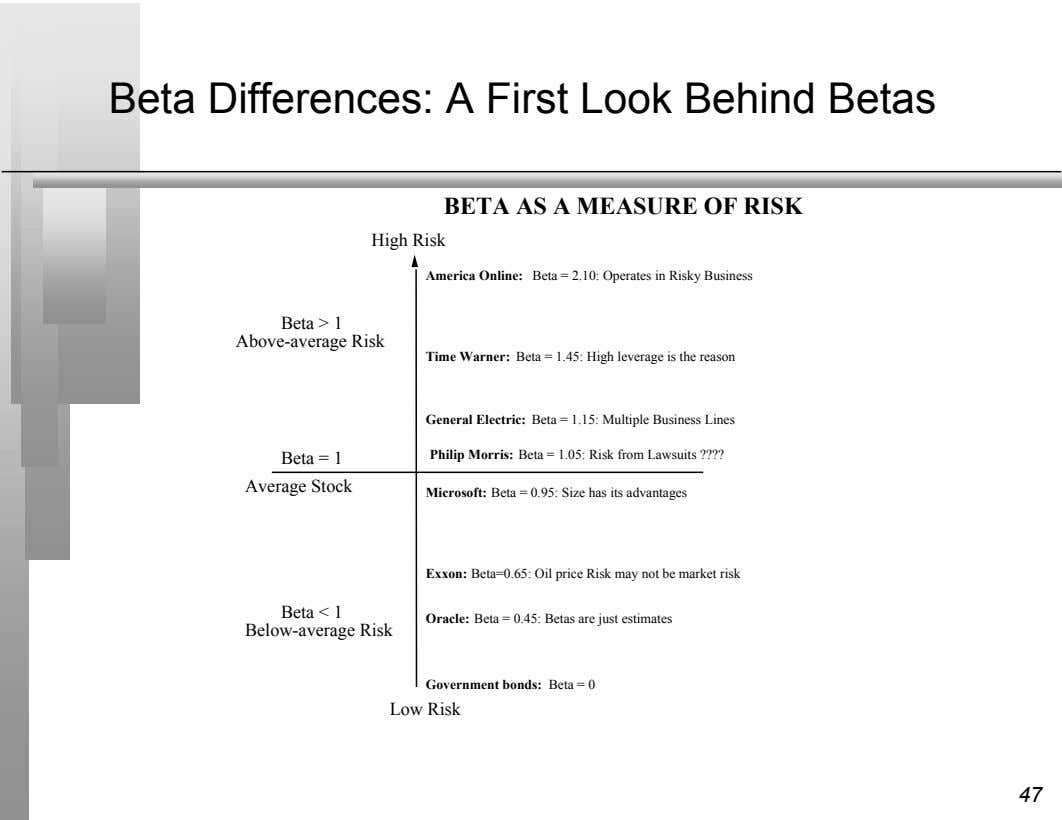 Beta Differences: A First Look Behind Betas BETA AS A MEASURE OF RISK High Risk