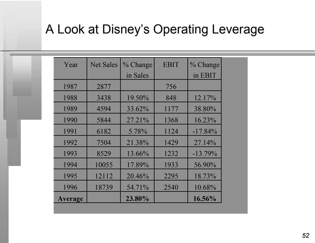 A Look at Disney's Operating Leverage Year Net Sales % Change EBIT % Change in