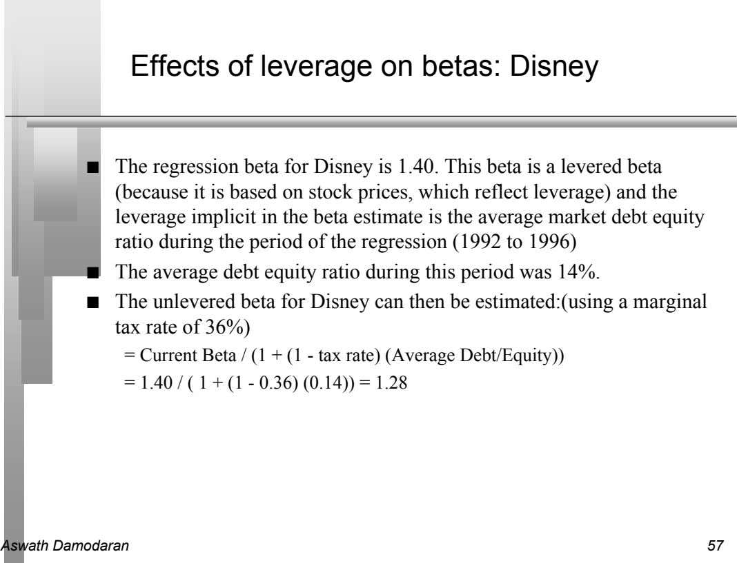 Effects of leverage on betas: Disney n The regression beta for Disney is 1.40. This