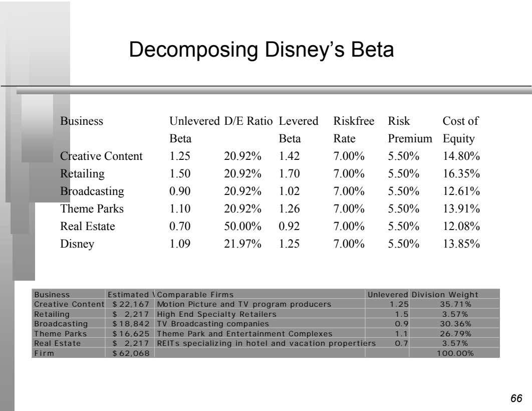 Decomposing Disney's Beta Business Unlevered D/E Ratio Levered Riskfree Risk Cost of Beta Beta Rate