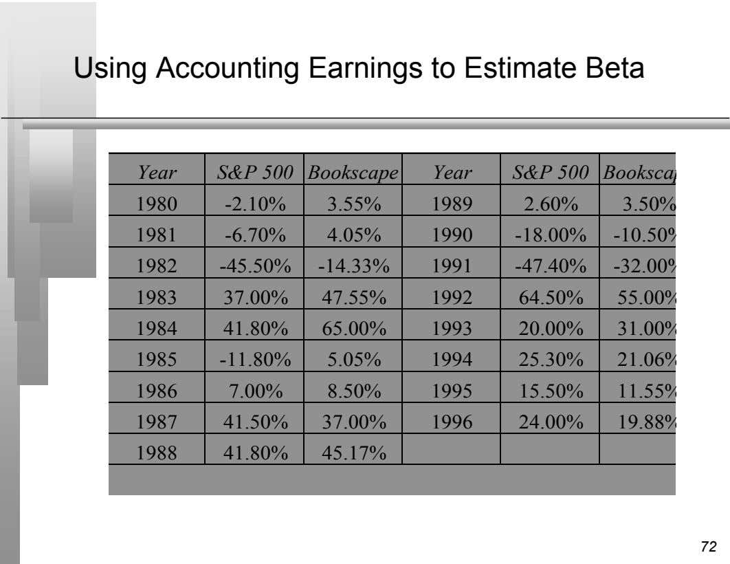 Using Accounting Earnings to Estimate Beta Year S&P 500 Bookscape Year S&P 500 Booksca 1980