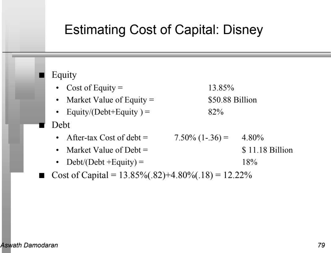 Estimating Cost of Capital: Disney n Equity • Cost of Equity = 13.85% • Market