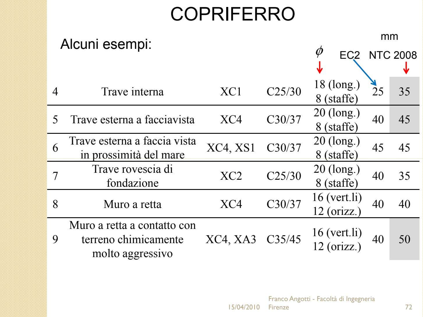 COPRIFERRO mm Alcuni esempi: φ EC2 NTC 2008 18 (long.) 4 Trave interna XC1 C25/30