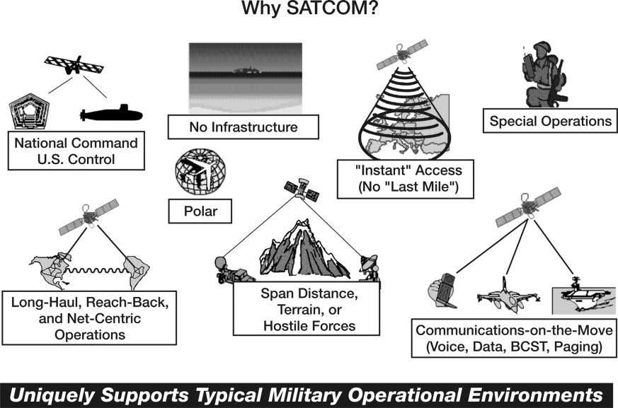 transformational concepts of net-centric operations. Figure 2-1. Key SATCOM features 2-4. Satellite
