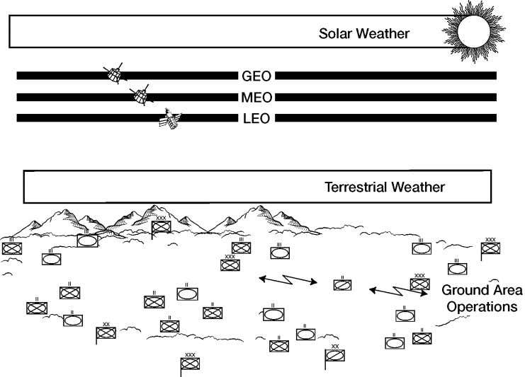Impact of solar and terrestrial weather on space operations. Figure A-1. Space area of interest STEP