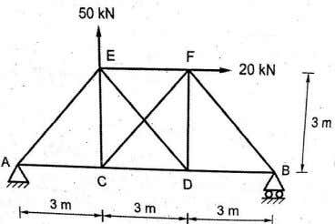 the cross sectional area of all members are same. 10M 7. A pin jointed framed structure
