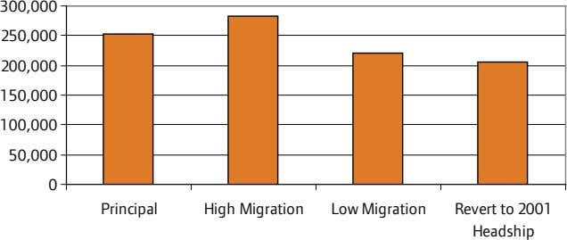 300,000 250,000 200,000 150,000 100,000 50,000 0 Principal High Migration Low Migration Revert to 2001