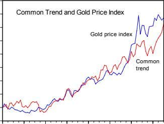 Common Trend and Gold Price Index Gold price index Common trend