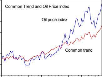 Common Trend and Oil Price Index Oil price index Common trend