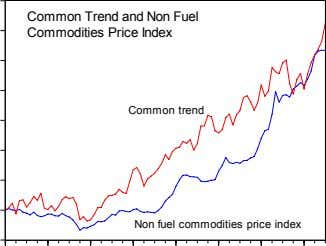 Common Trend and Non Fuel Commodities Price Index Common trend Non fuel commodities price index