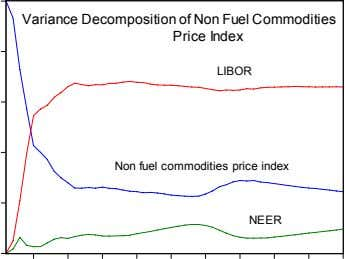 Variance Decomposition of Non Fuel Commodities Price Index LIBOR Non fuel commodities price index NEER