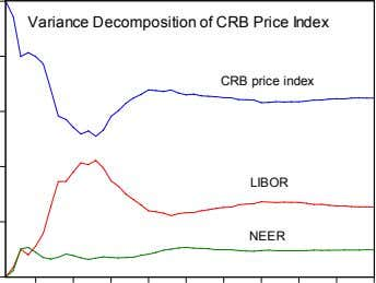 Variance Decomposition of CRB Price Index CRB price index LIBOR NEER