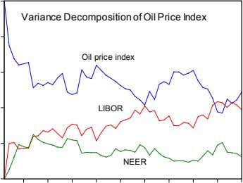 Variance Decomposition of Oil Price Index Oil price index LIBOR NEER