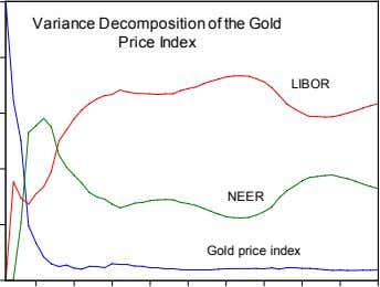 Variance Decomposition of the Gold Price Index LIBOR NEER Gold price index