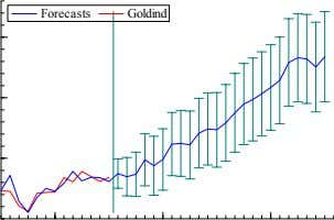 Forecasts Goldind