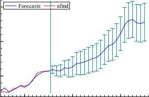 Forecasts nfind