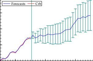 Forecasts Crb