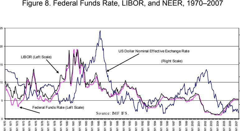 Figure 8. Federal Funds Rate, LIBOR, and NEER, 1970–2007 25 20 US Dollar Nominal Effective
