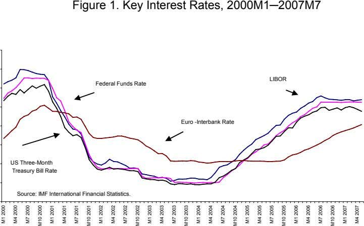 Figure 1. Key Interest Rates, 2000M1─2007M7 LIBOR Federal Funds Rate Euro -Interbank Rate US Three-Month