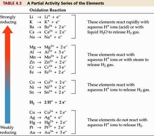 The Activity Series of the Elements The elements at the top of the table readily give
